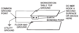 Earth Bonding Point Installation
