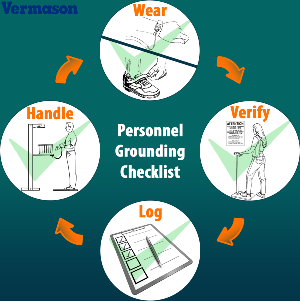 Personnel Grounding Checklist
