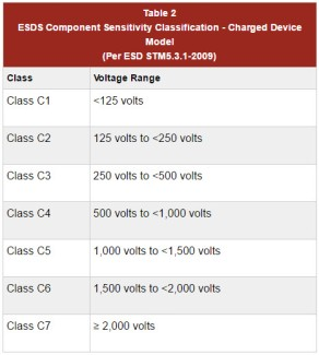 ESDS component sensitivity for CDM
