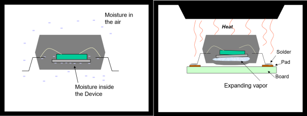 The problems moisture causes in SMDs