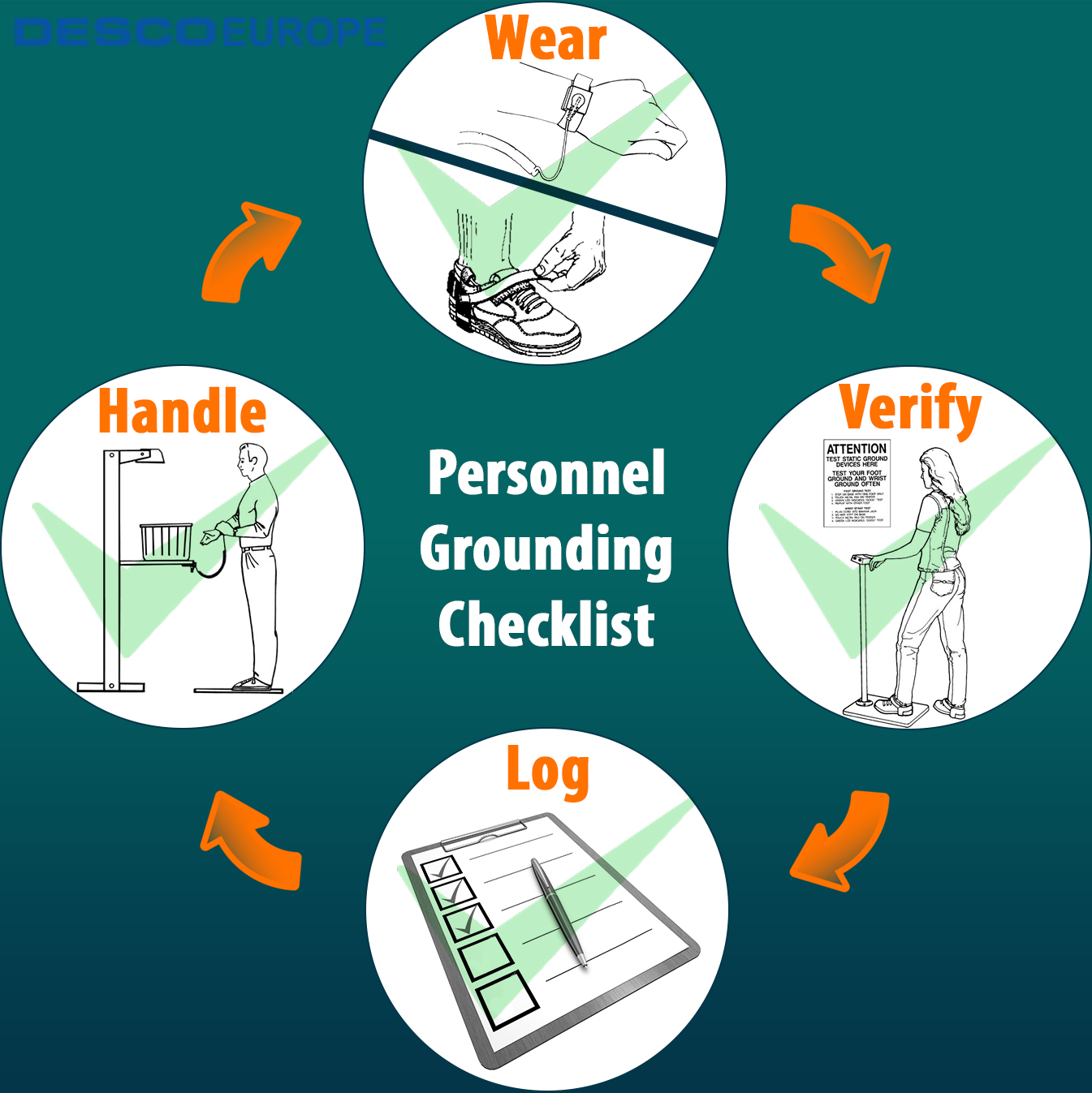 How Do Foot Grounders Work Esd Wiring Diagram Find Latest Part