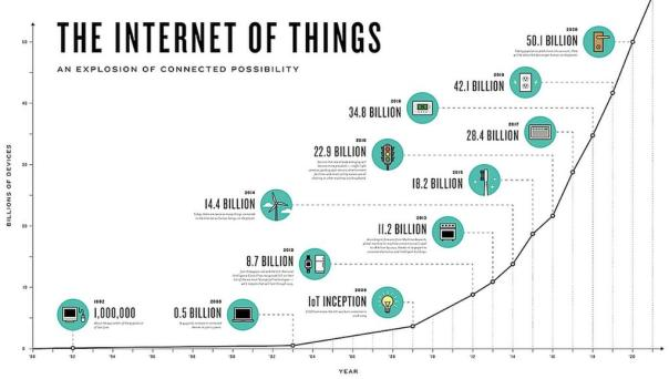 The history of IoT