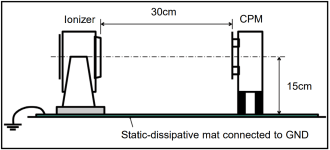 Positioning your Charge Plate Monitor for Overhead and Benchtop Ionisers